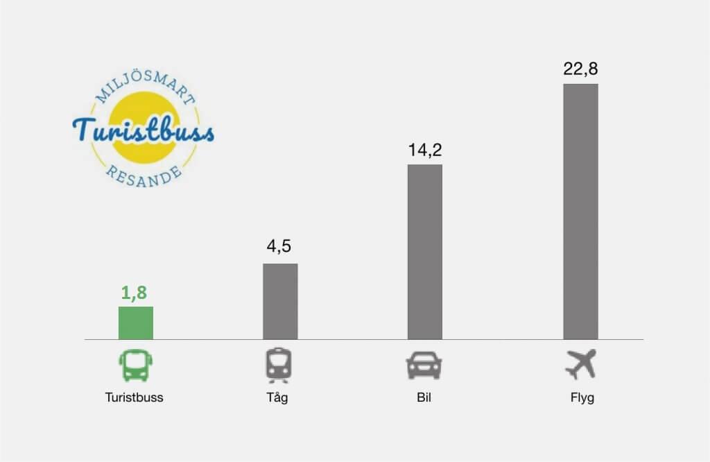 Miljösmart resande med Smålandsbussen
